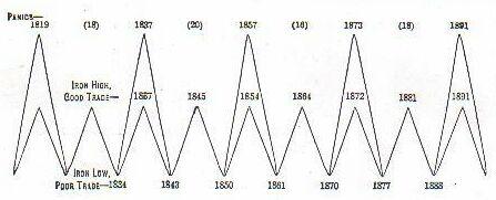 ciclos de benner