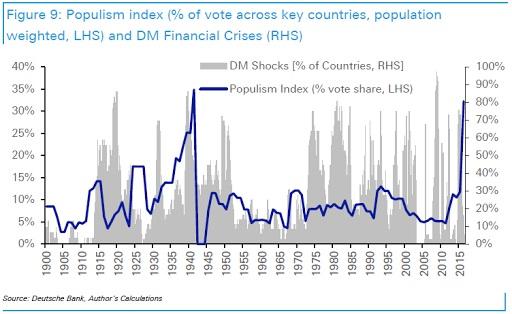 grafica populismos