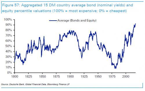 Los precios de los activos mundiales son los más elevados de la historia 1