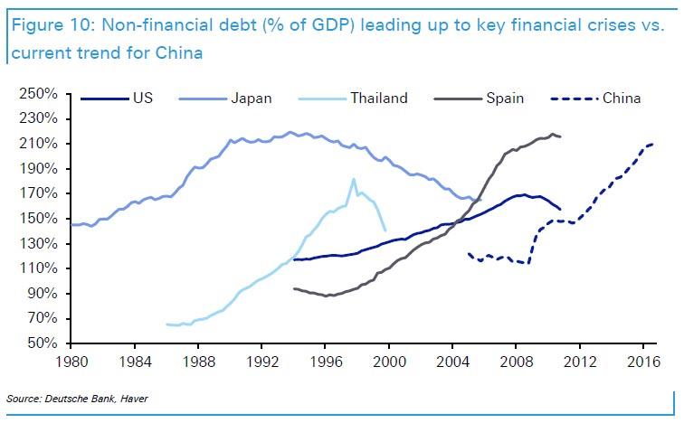 auge del crédito