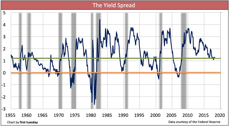 Yield-Spread-Feb-2018